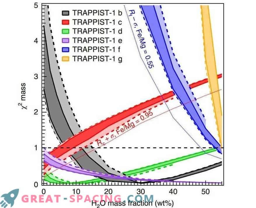 Eksoplanetidel TRAPPIST-1 võib olla liiga palju vett