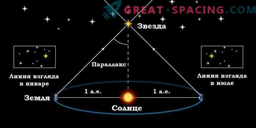 Hur vet vi avståndet till stjärnorna och hur de mäts