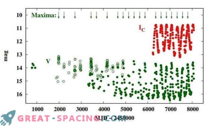 Nya slutsatser om den mystiska naturen hos stjärnan Hen 3-160