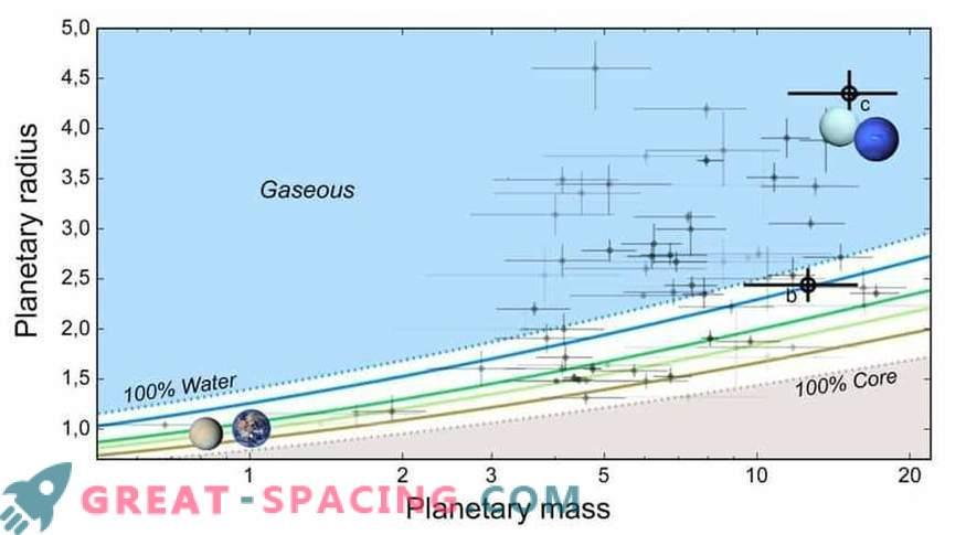 Karaktäristiskt för vattenvärlden i ett multi-exoplanetärt system